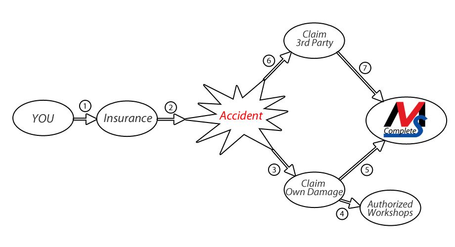 Accident Claim Procedures - CompleteVMS - Motor Accident ...
